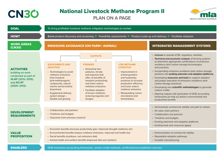 20MLA-National-Livestock-Methane-Program-infographic-plan-on-a-page_v1.jpg