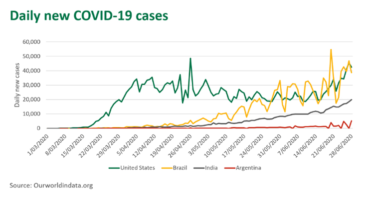 Graph of daily Covid-19 cases