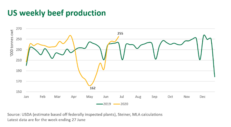 US beef production