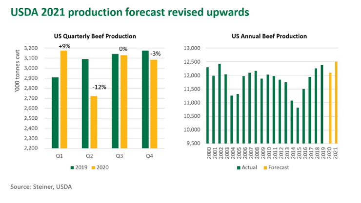 USDA production forecast revised upwards- graph