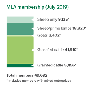 MLA membership July 2019