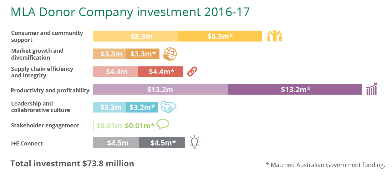 MLA Donor Company investment 2016-17