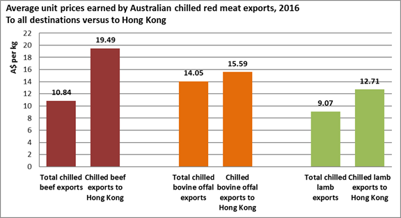 Average unit prices earned by Australian chilled red meat exports to all destinations vs to Hong Kong
