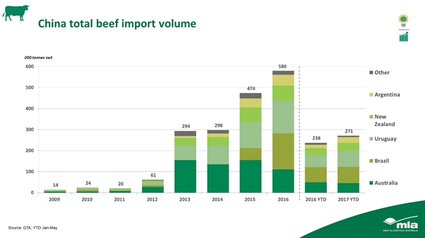 China total beef import volume