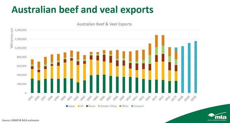 Australian beef and veal exports