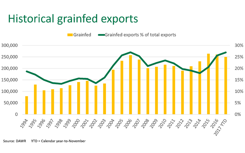 Historical Grainfed Exports