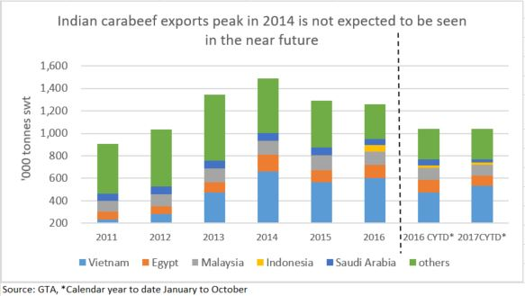 Indian carabeef exports set to increase in 2018 | Meat