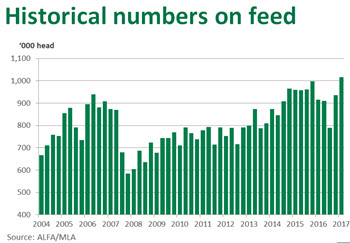 Historical numbers on feed