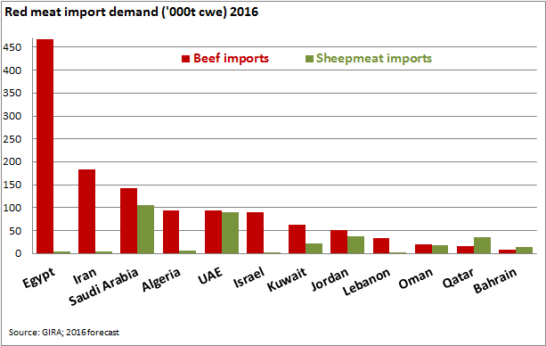MENA country import demand for beef and sheepmeat