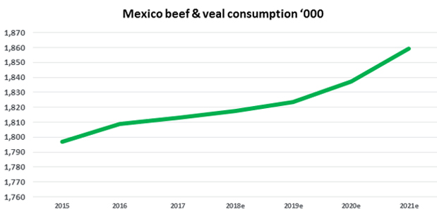 Mexico beef and veal consumption