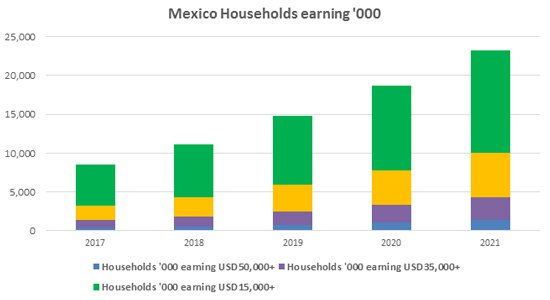 Mexico Households Earning