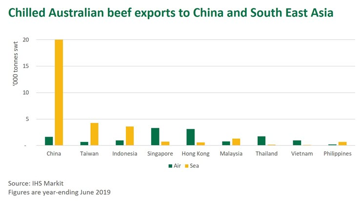 Singapore emerging as red meat intermodal and re-export hub