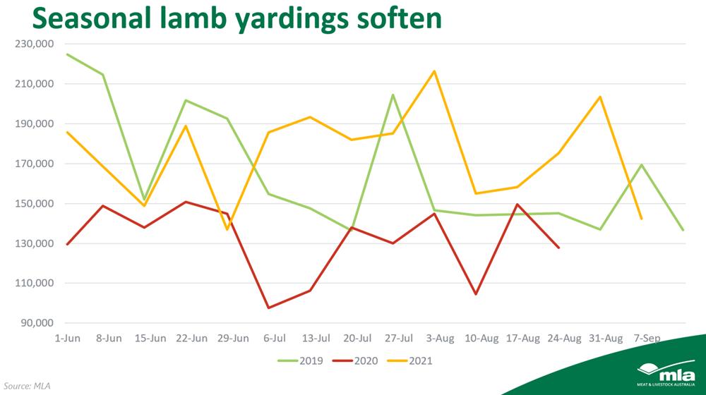 seasonal lamb yardings.png