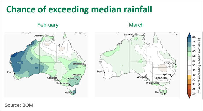 Chance of exceeding median rainfall