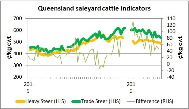 28042016-Qld-cattle-prices.jpg
