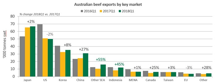 In depth: Beef exports to South East Asia record strongest