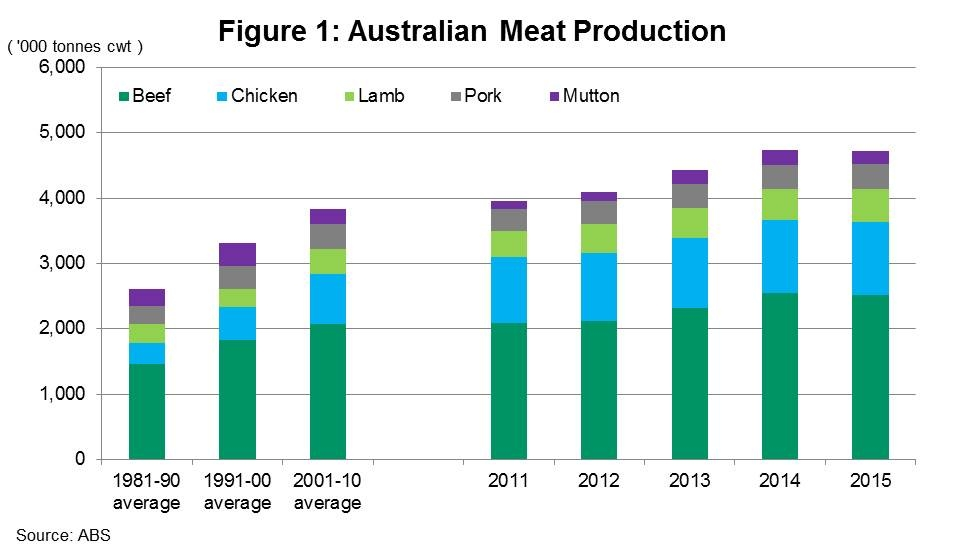 Aust-meat-production-2015.jpg