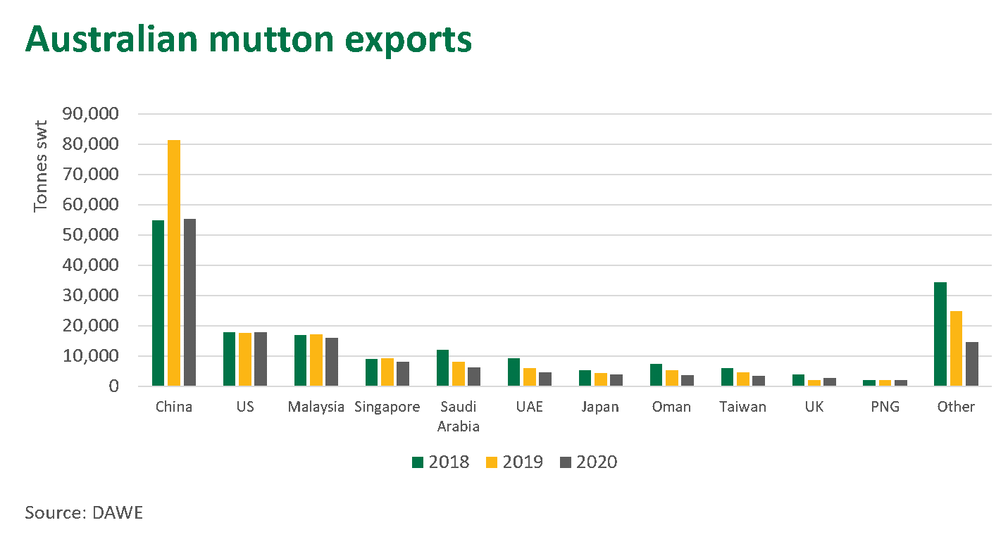 Aust-mutton-exports-210121.png