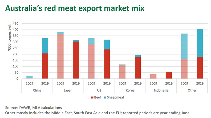 China now a pillar to global meat markets | Meat & Livestock