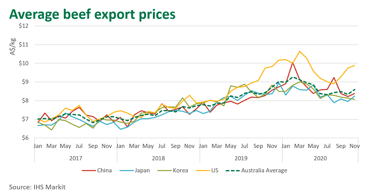 Ave-beef-export-prices-210121.png