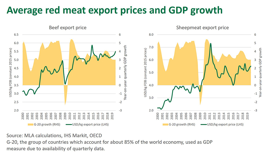 Average red meat export prices and GDP growth-120520.jpg