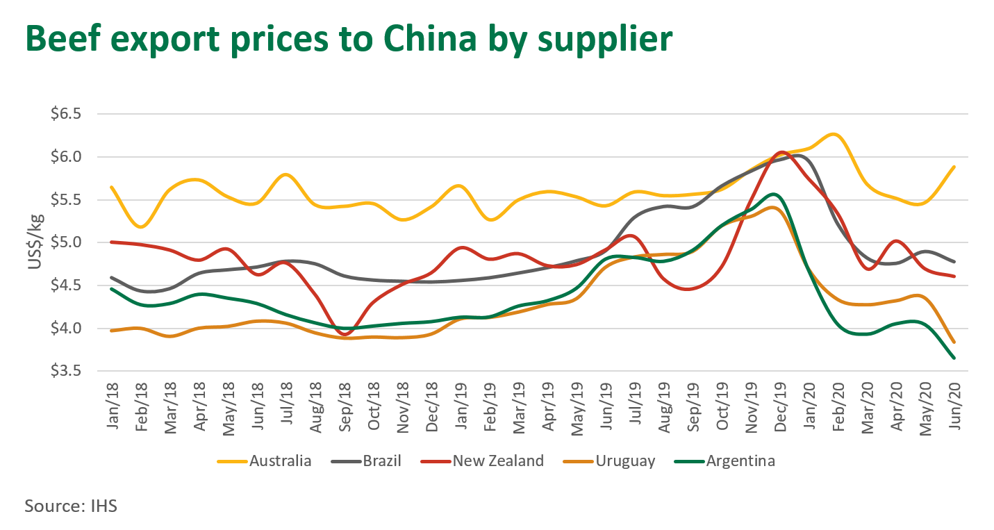 Beef-export-prices-China-supplier-200820.png