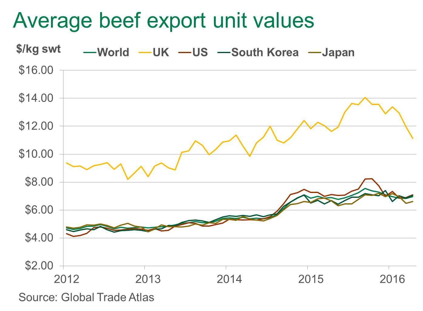 Beef-export-unit-values-UK.jpg
