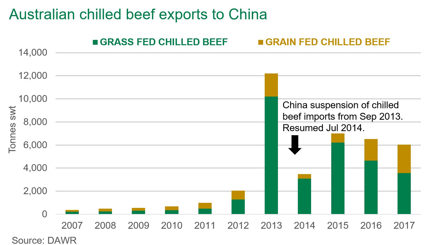Australian chilled beef in China