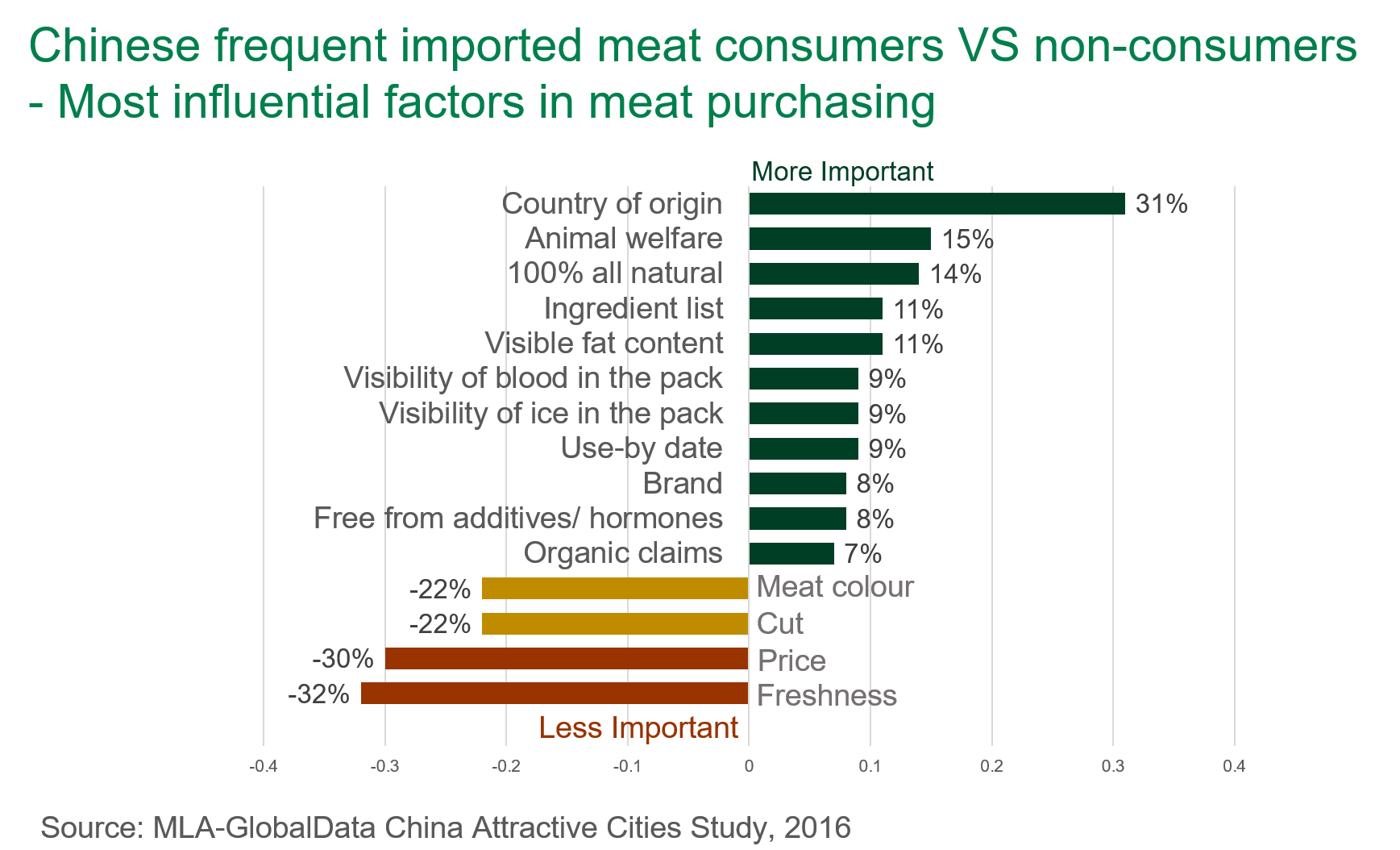 Chinese frequent imported meat consumers