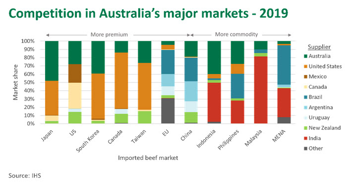 Competition-Aust-markets-2019-200220.jpg
