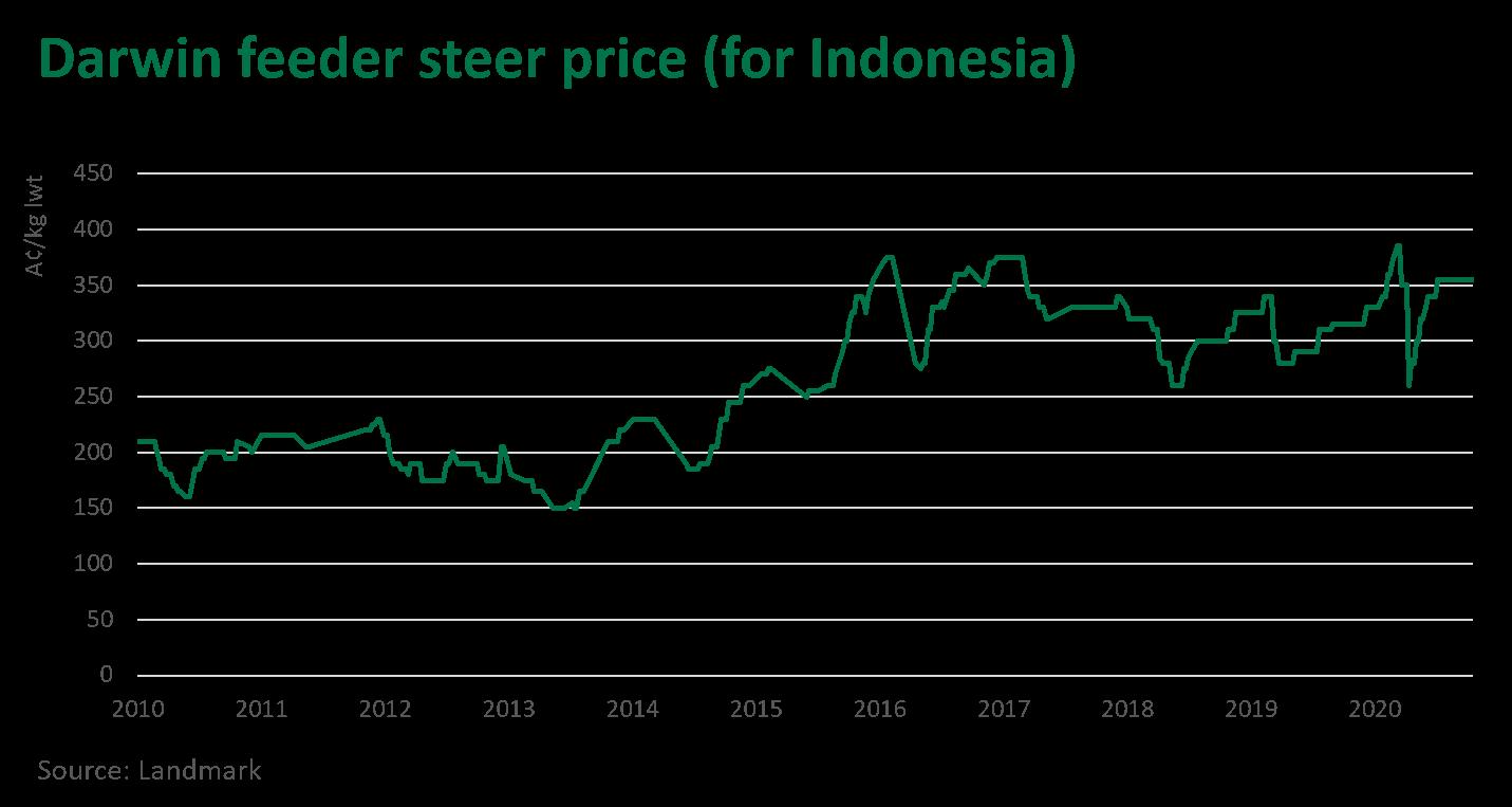 Darwin-feeder-steer-price-291020.png