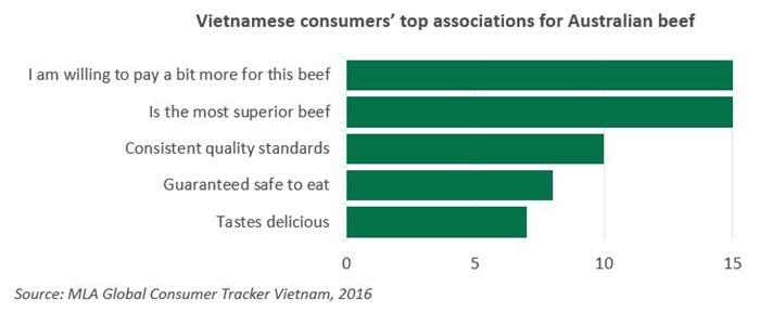 Australian beef gains strong momentum in Vietnam   Meat