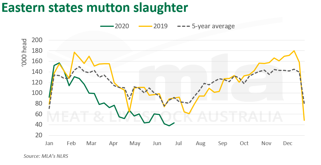 East-mutton-slaughter-020720.png