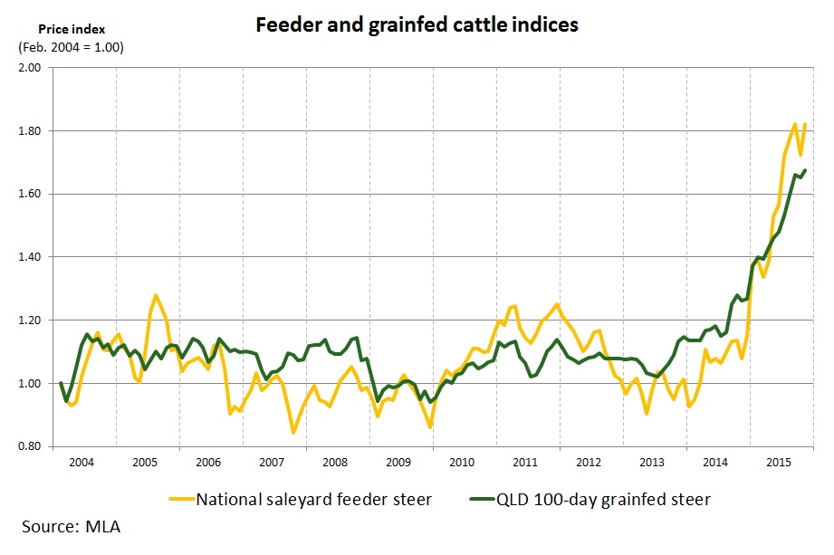 Feeder-and-grainfed-cattle-indices.jpg