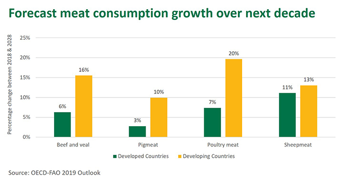 Asia to drive meat demand over coming decade | Meat & Livestock