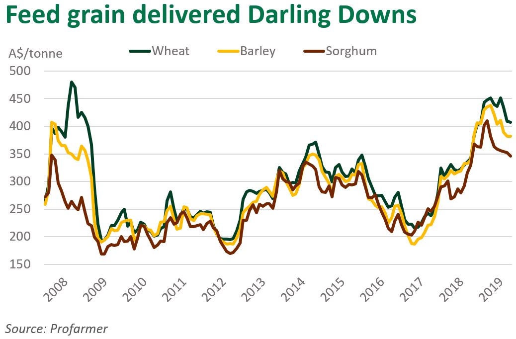 Feed grain delivered Darling Downs