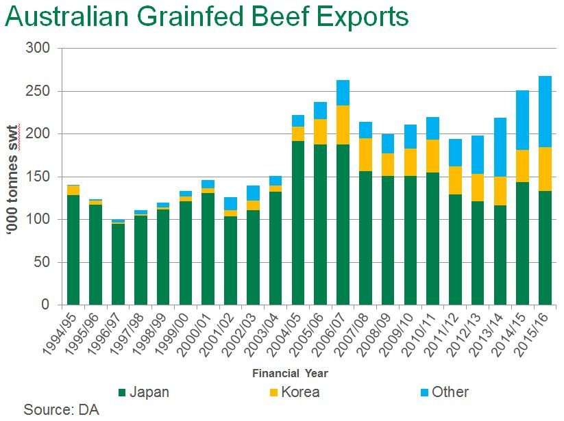 2015 16 Australian Grainfed Beef Exports Trump Old Record Meat