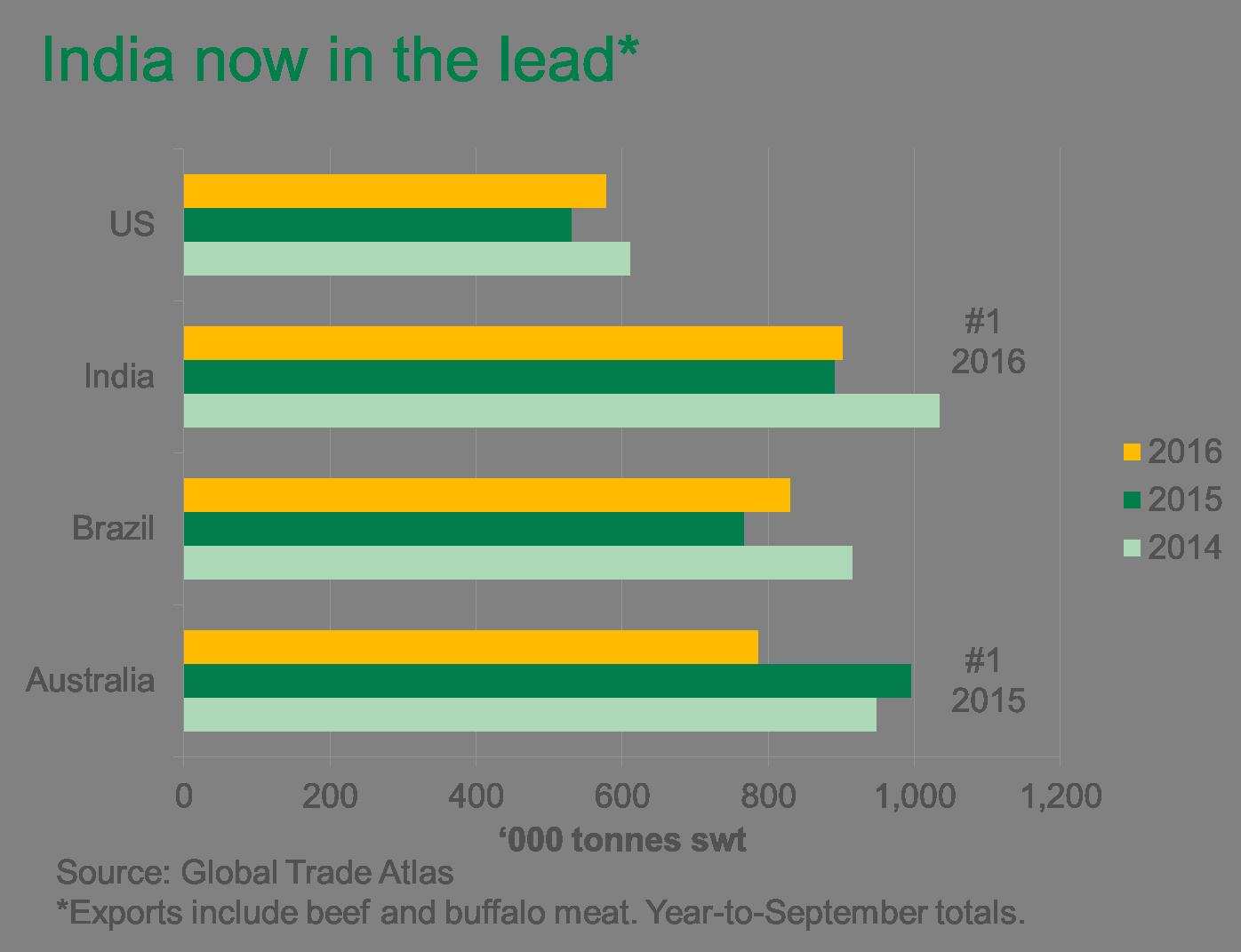 India leading global beef exports | Meat & Livestock Australia