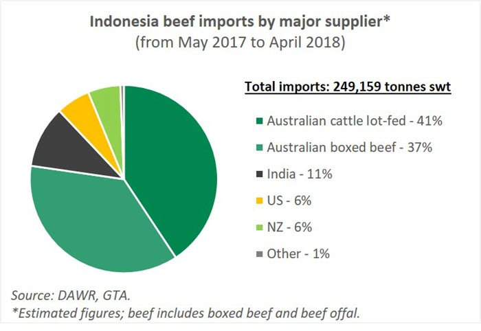 Rising demand in Indonesia supported by trade deal   Meat