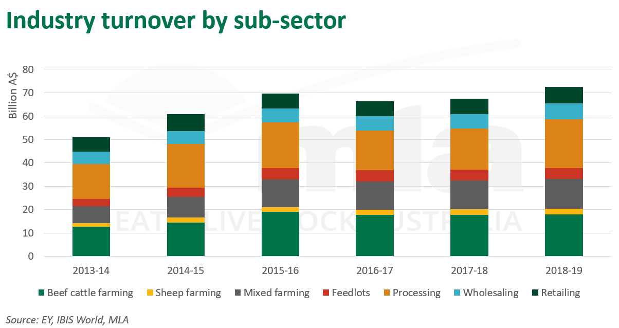 Industry-turnover-sub-sector-100920.png
