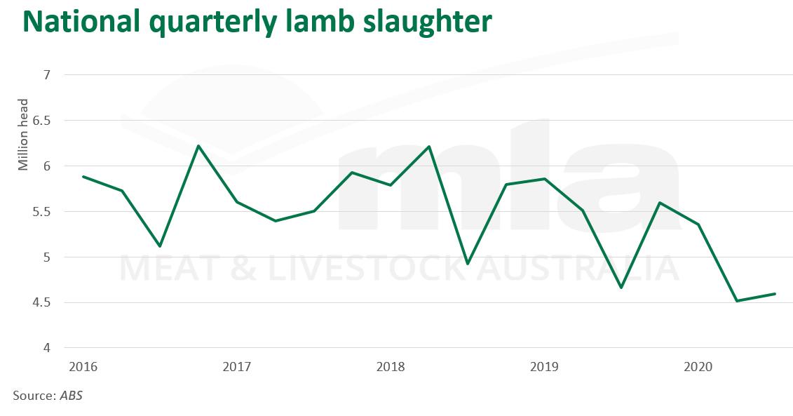 Nat-qtr-lamb-slaughter-261120.png