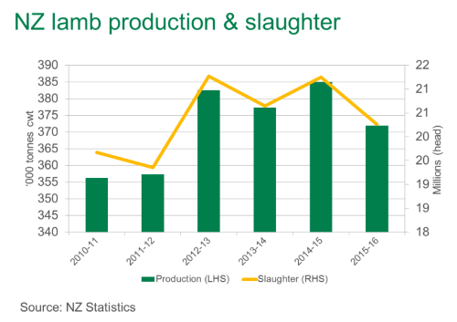 Nz Lamb Production Finishes Lower For 2015 16 Meat Livestock