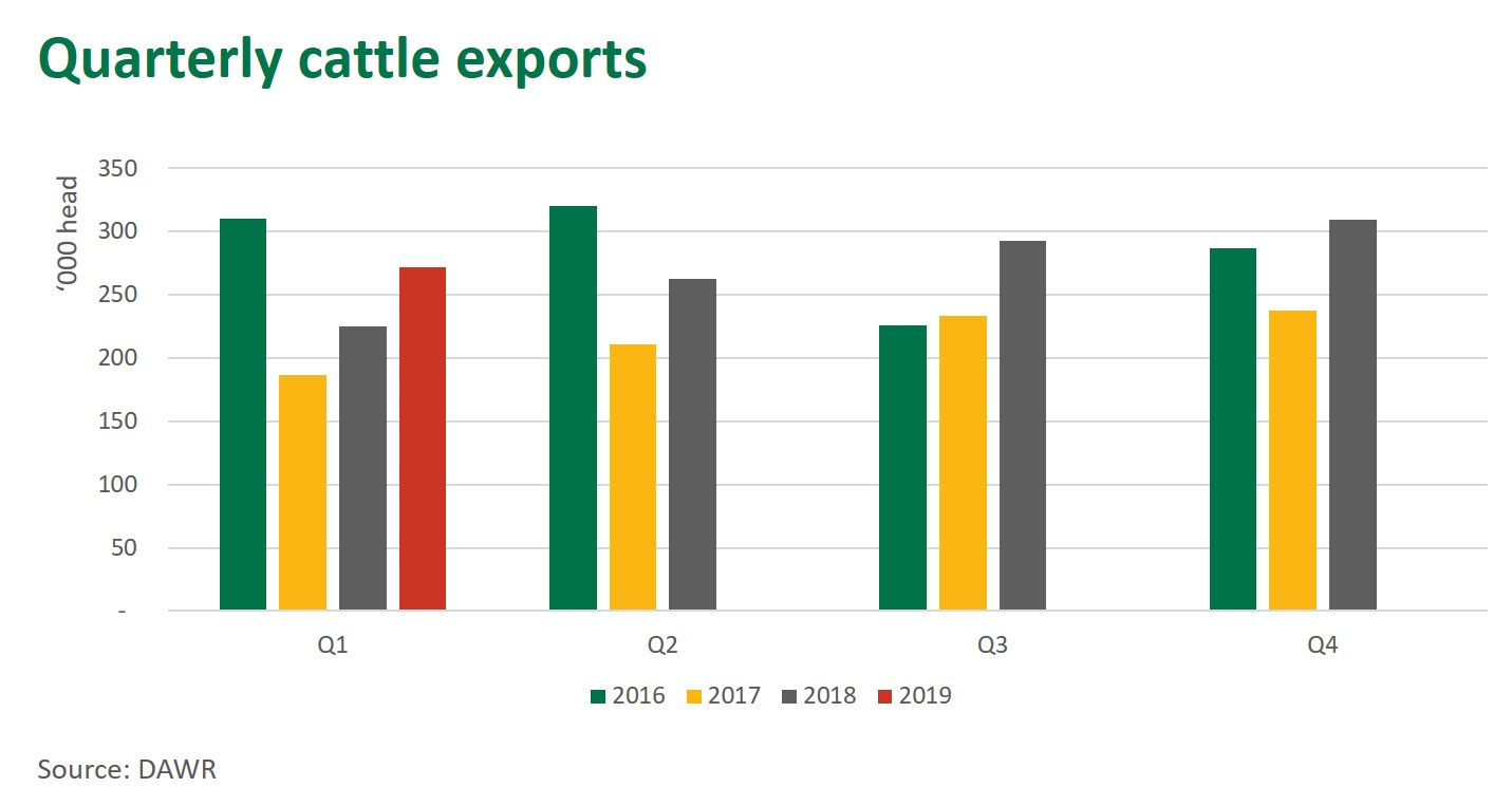 Quarterly cattle exports