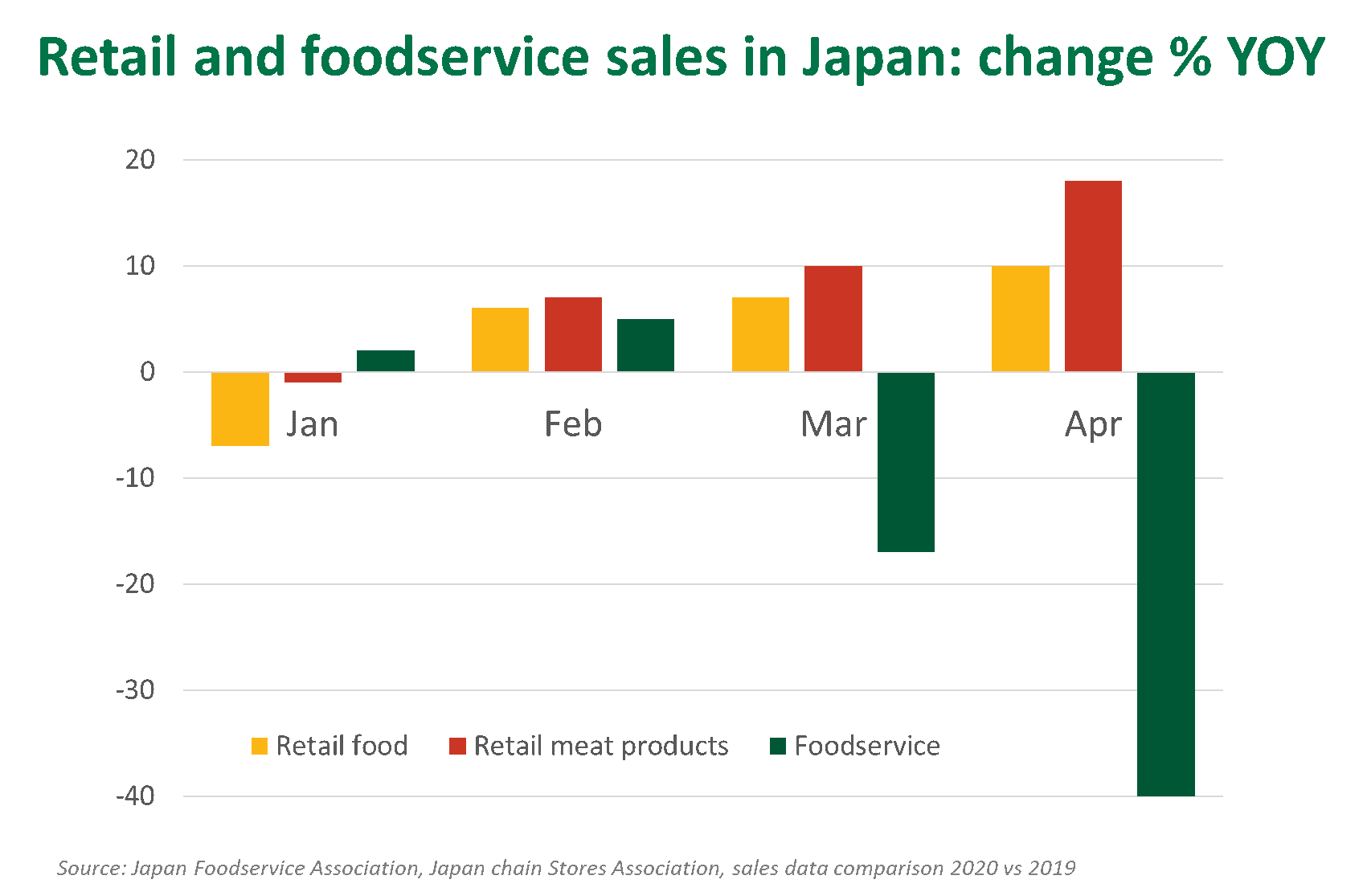 Retail-foodservice-Japan-280520.png