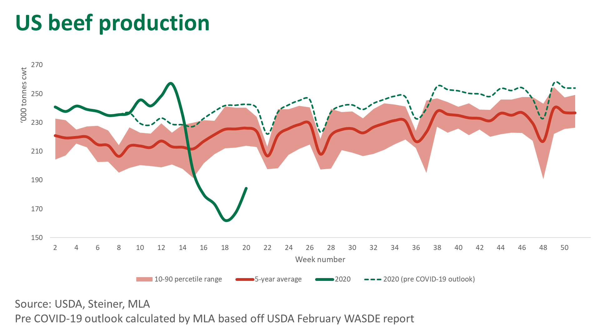 US-beef-production-210520.png