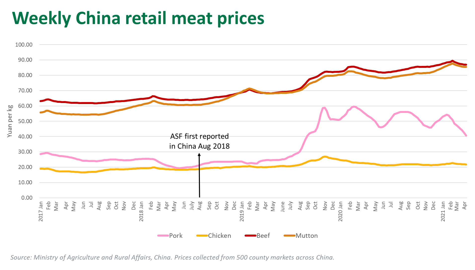 Wkly-China-retail-meat-prices-220421.png
