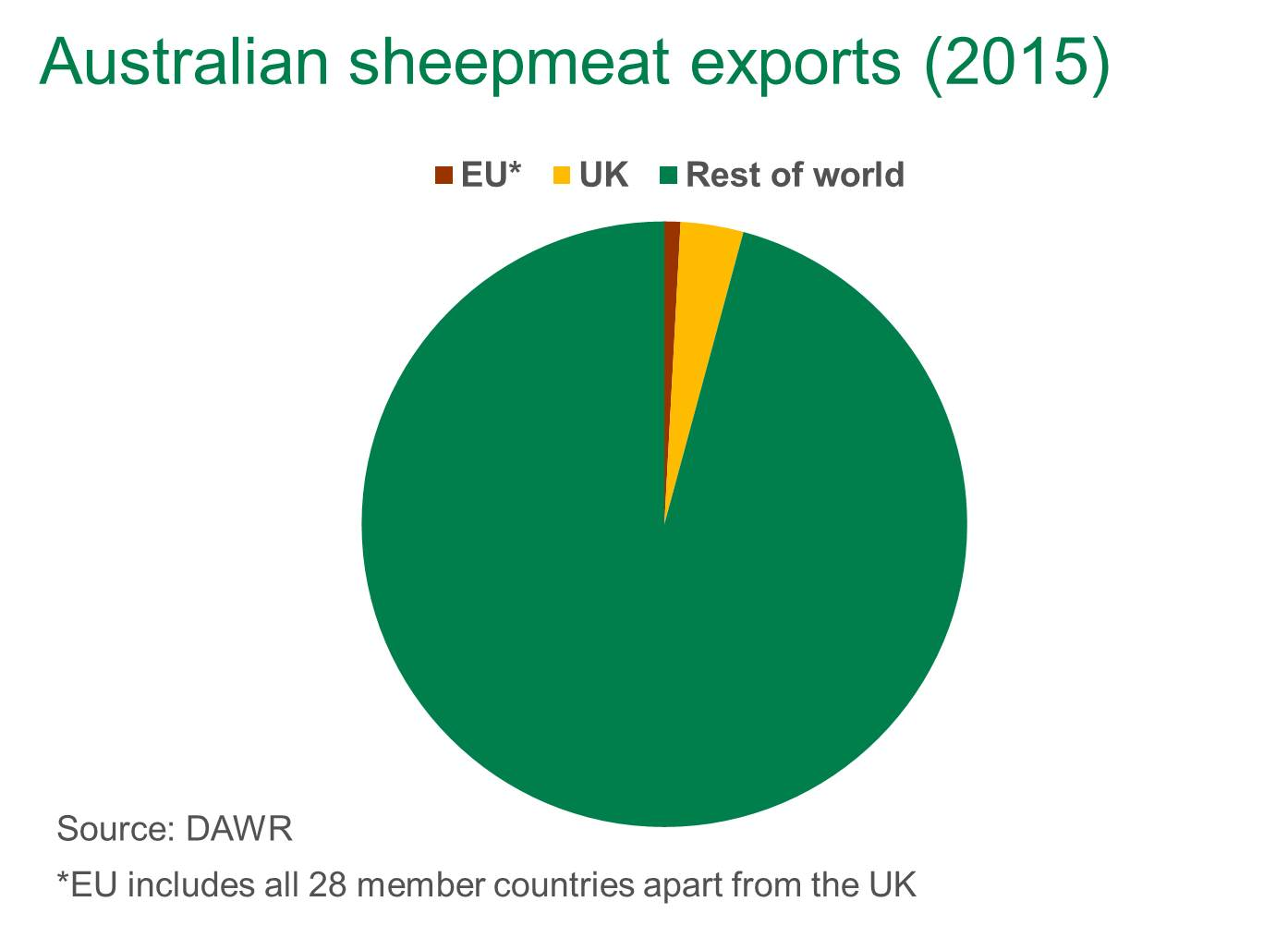 Sheepmeat-exports-to-EU-and-UK.jpg