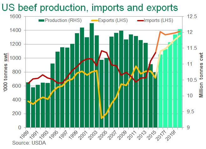 US-production-expots-and-imports.jpg